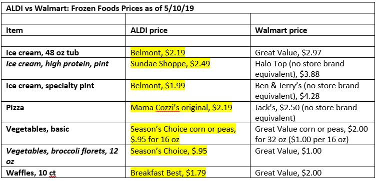 aldi vs walmart: frozen food prices