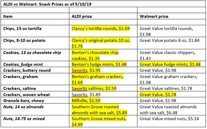 aldi vs walmart: snack item prices