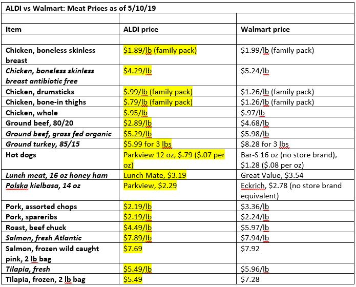 aldi vs walmart: meat prices comparison